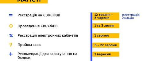 """Інструкція щодо реєстрації електронних кабінетів та подання заяв на ОР """"Магістр"""""""